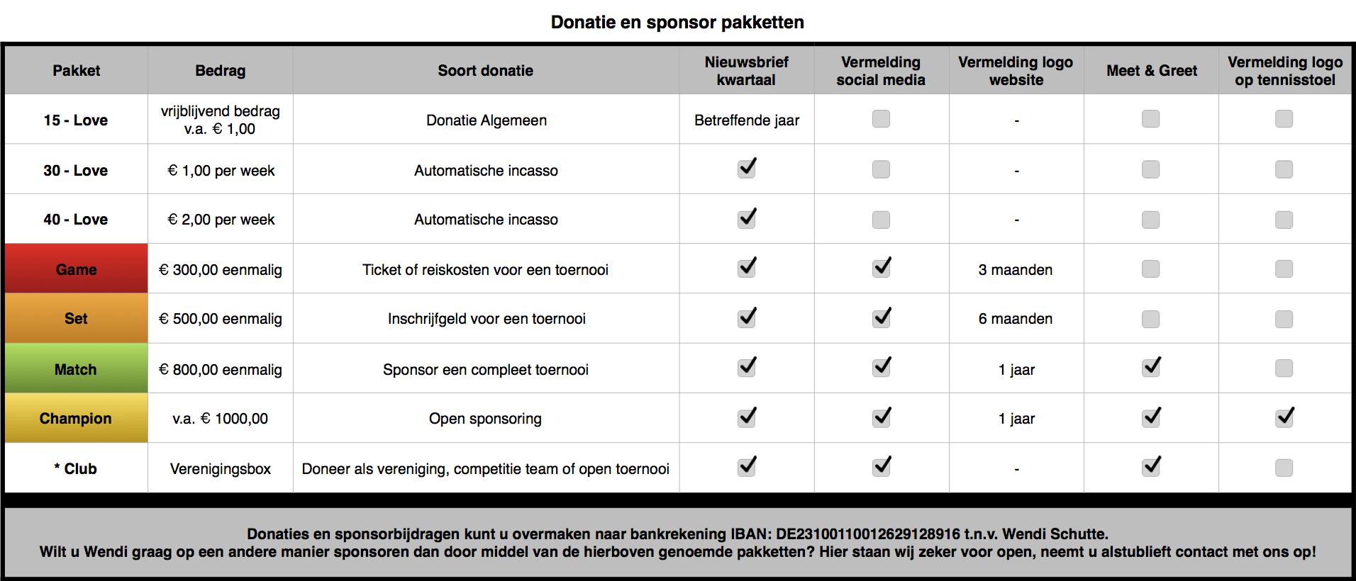Sponsor & donatie pakketten website